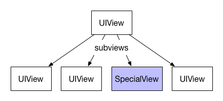An example view hierarchy.